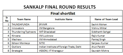 Achievement : Finalist in SANKALP 2010 B-Plan Competition conducted by TAPMI